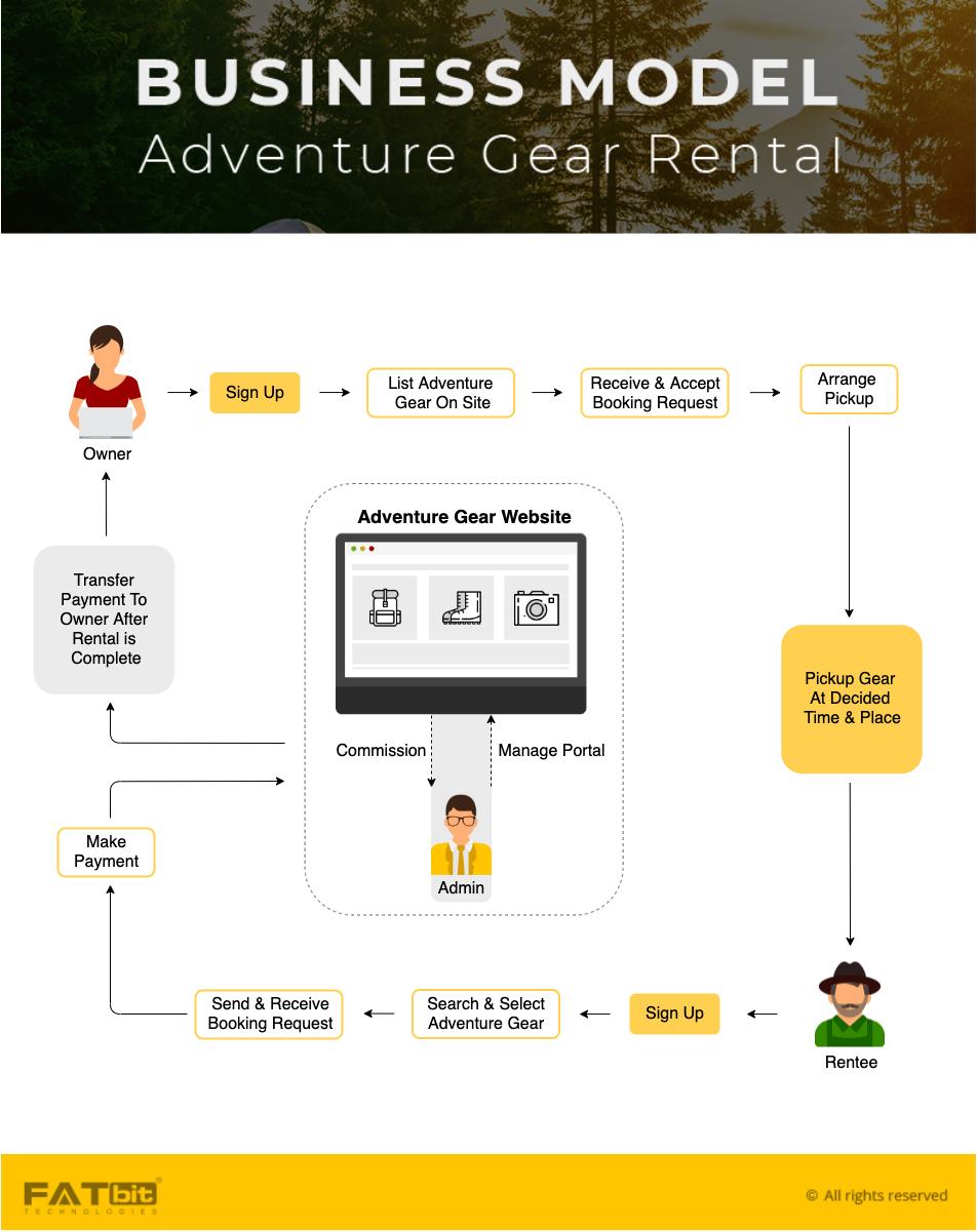 Adventure gear BM