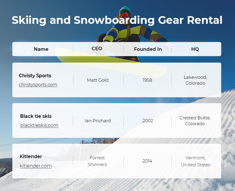 Skiing & Snowboarding Gear Rental