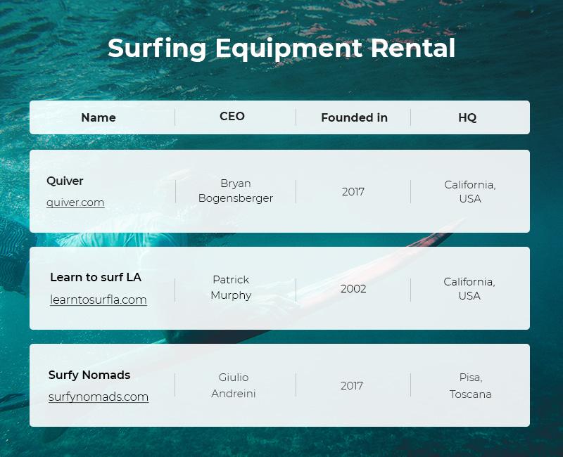 Surfing Equipment Rental