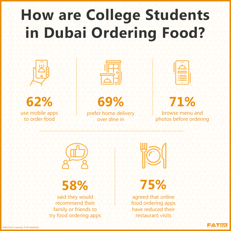 How are College Students in Dubai Ordering Food