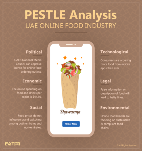 Pestle Analysis - UAE Online Food Industry-FATlogo