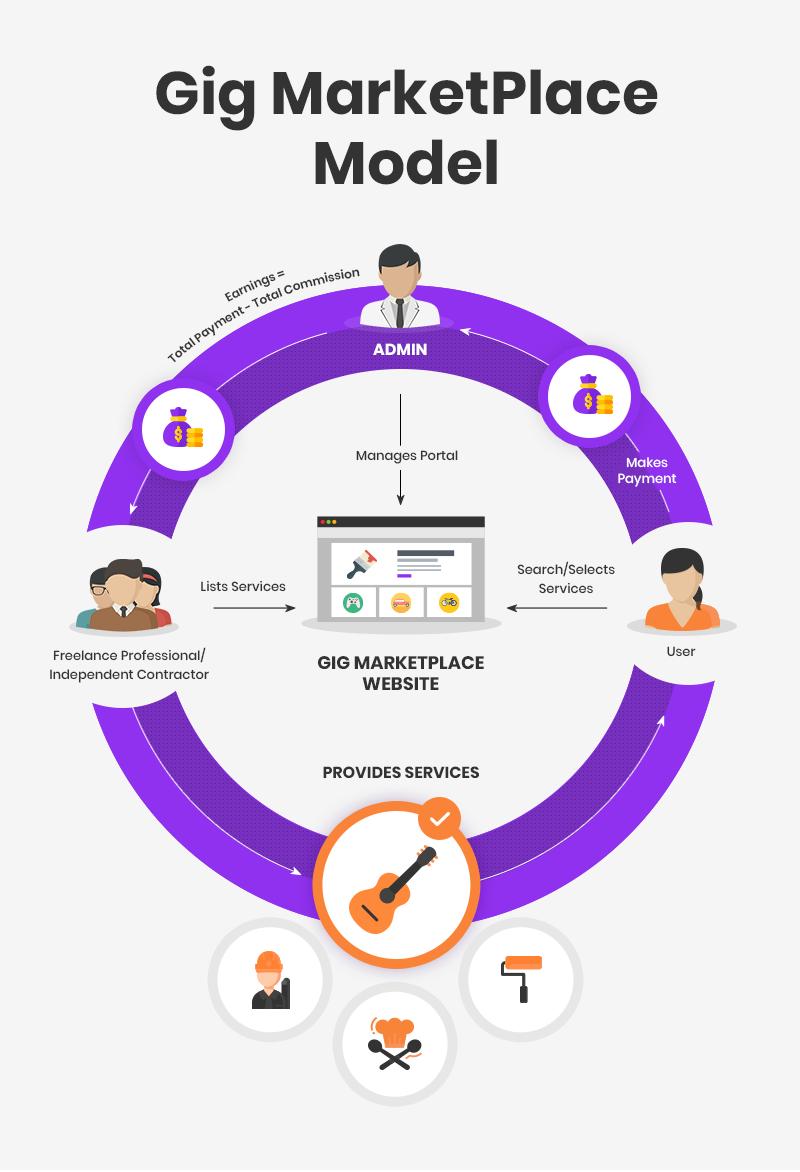 gig-economy-business-model