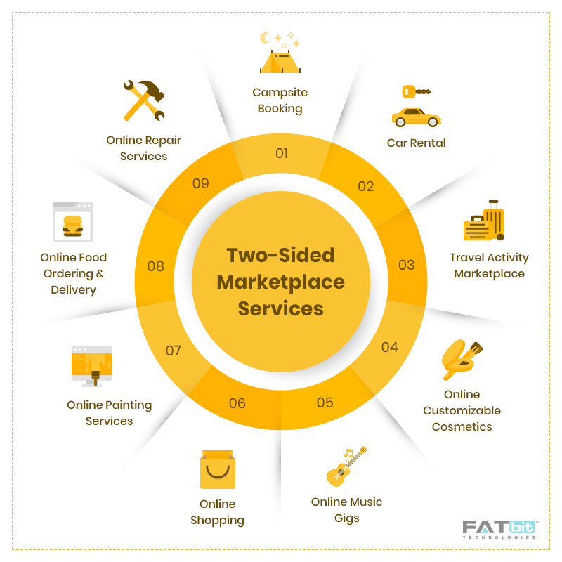 two-sided-marketplace-FATbit-Technologies- Online-Services