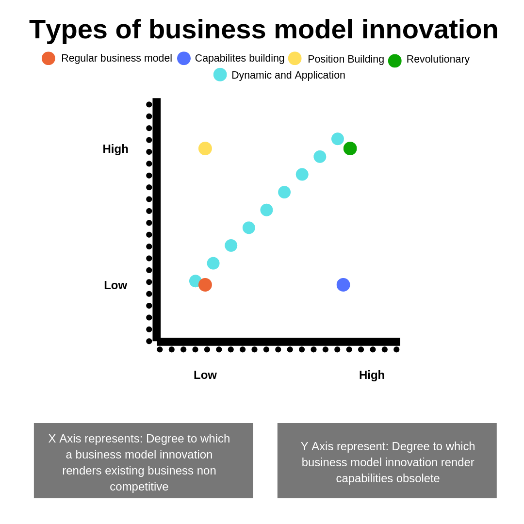 Types of Business Model Analysis