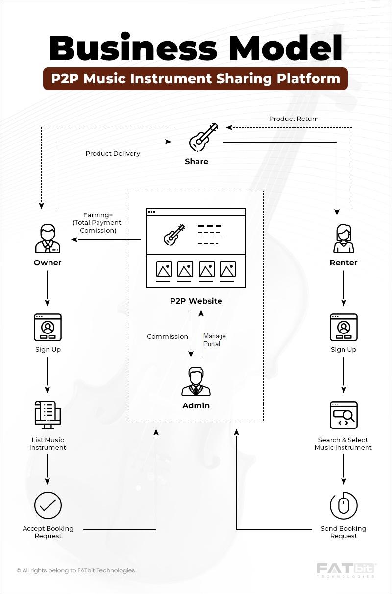 Business model of gear rental website