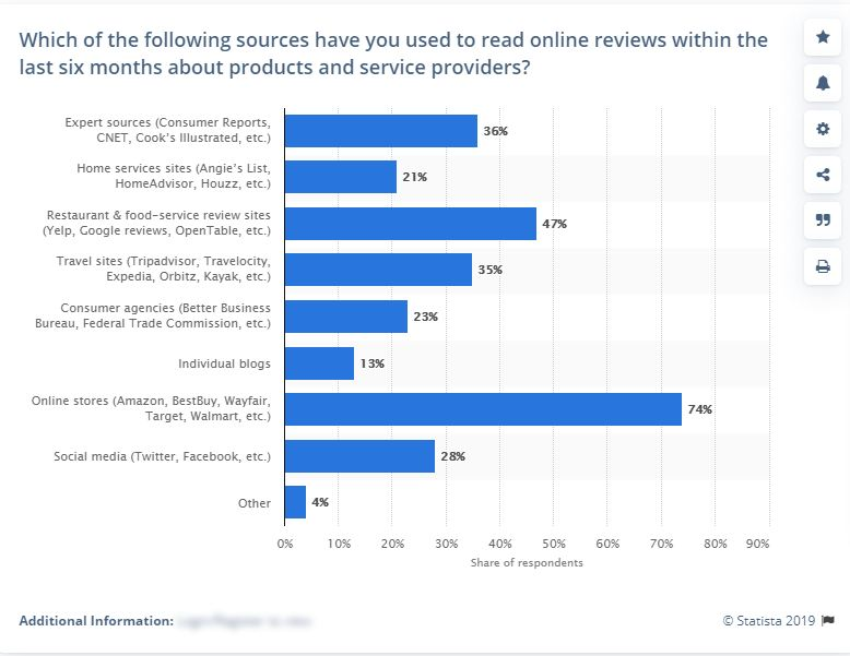 Review Sources Stats