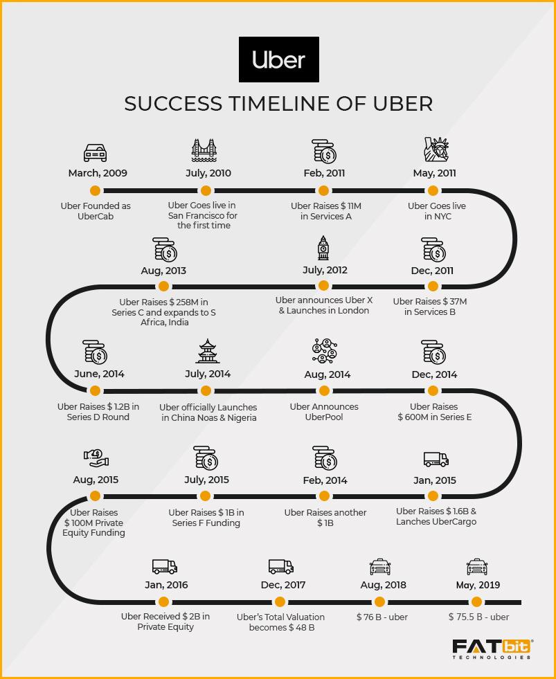 Uber Timeline