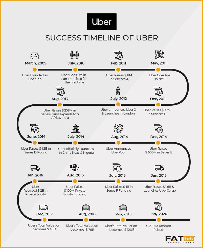 Uber Timeline_2020_Final_1