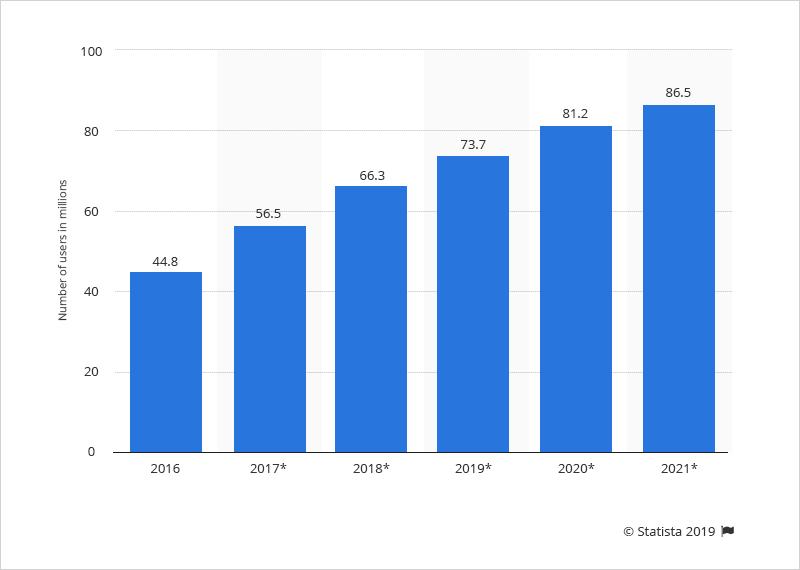 stats-sharing-economy