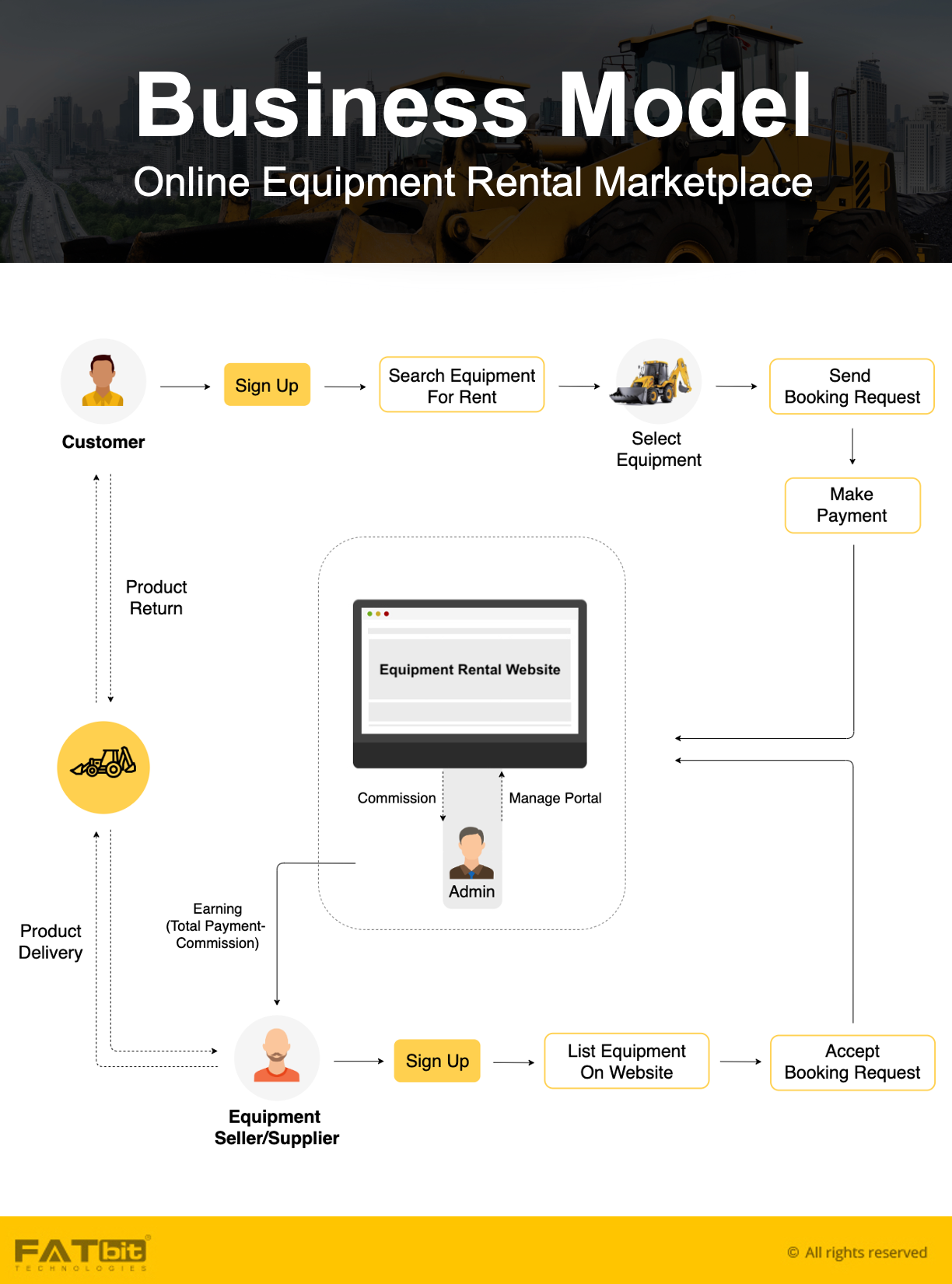Equipment Rental BM
