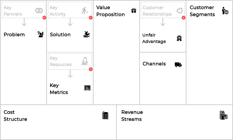 Lean business canvas model for mobile app development