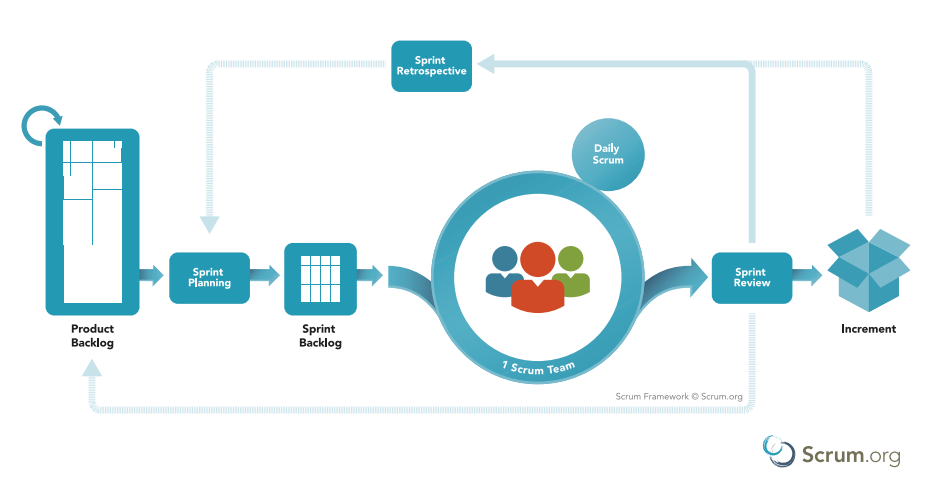 Scrum Agile Framework1