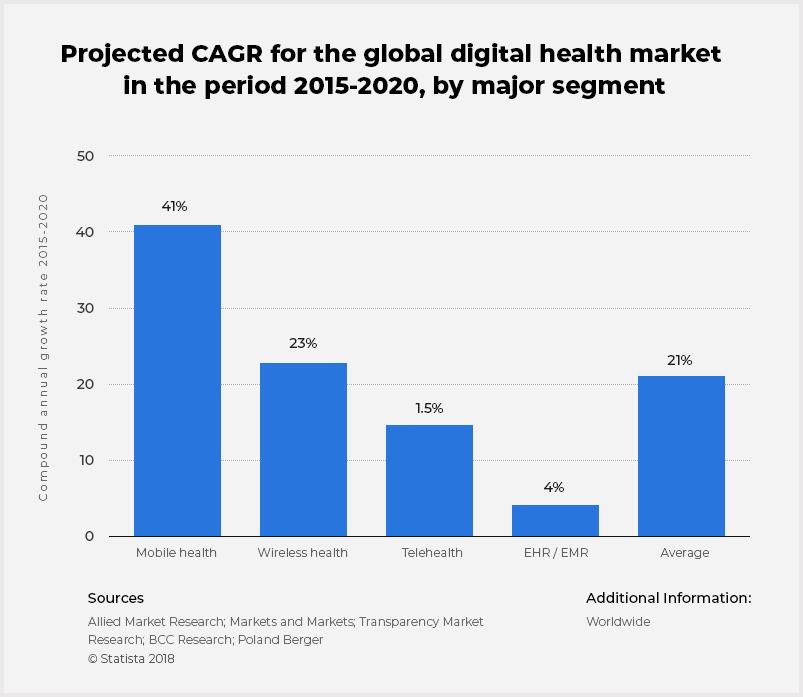Global digital health CAGR by major segment 2015-2020