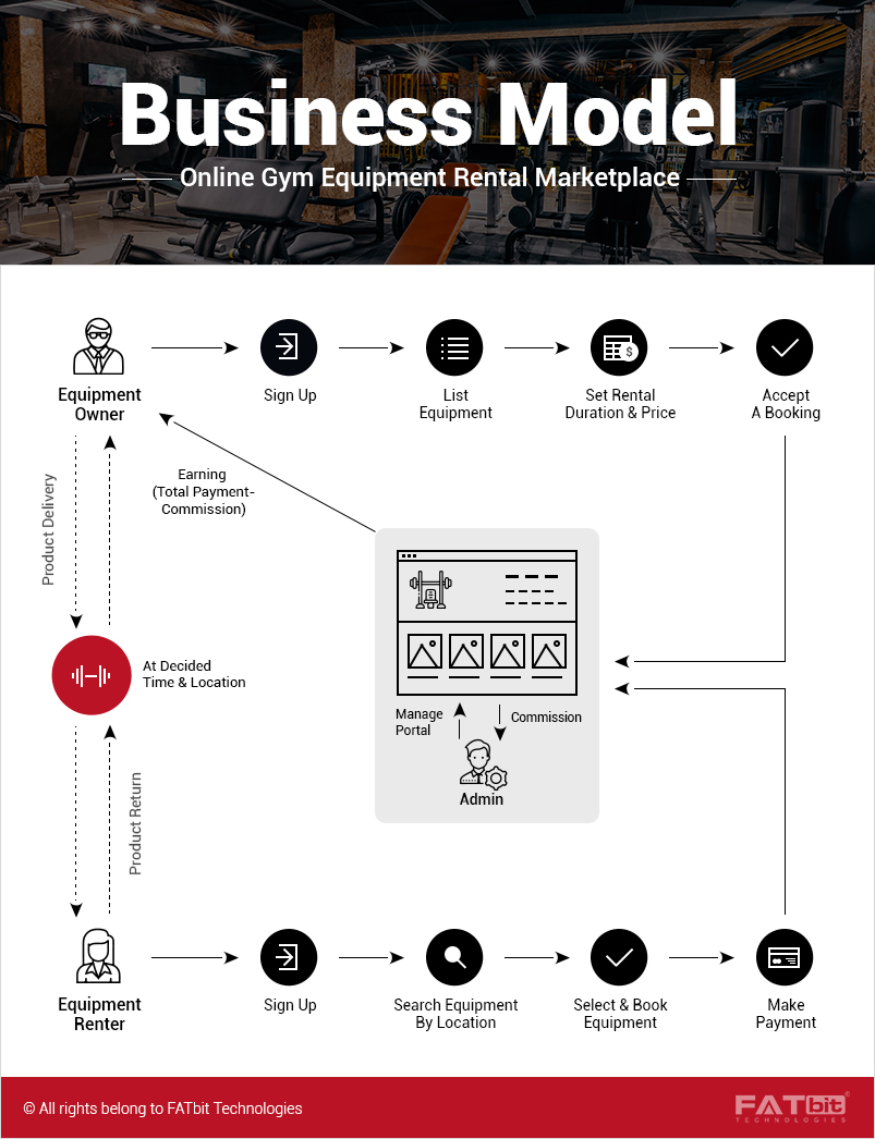 Gym_Rental_Business_model