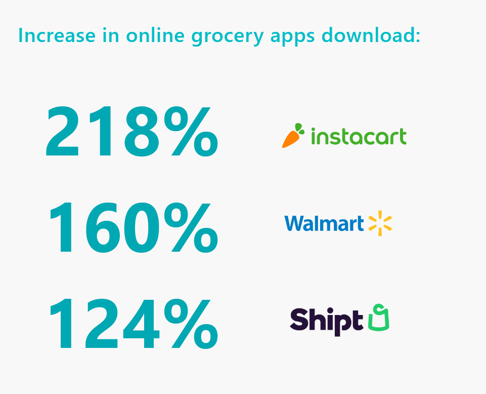 Online Grocery App Stats