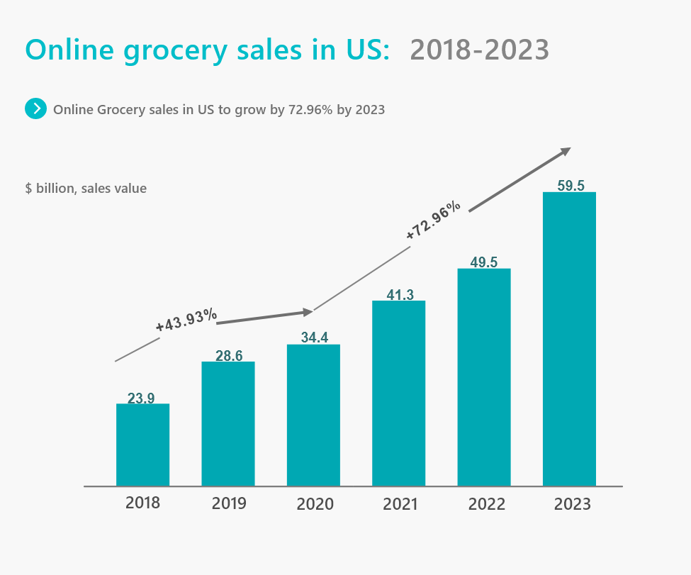 Online Grocery Sales in US