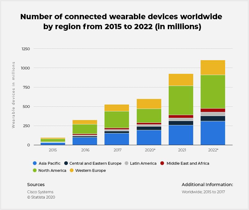 Wearables sales worldwide by region 2015-2022