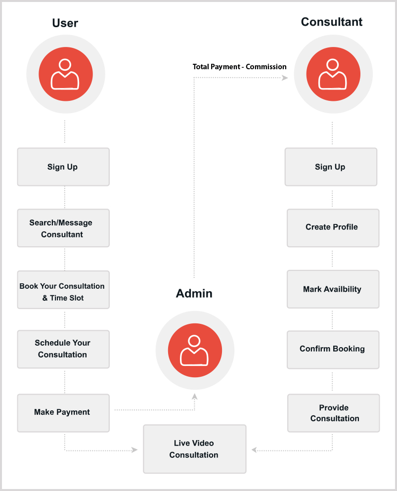 online_consulting_business_model