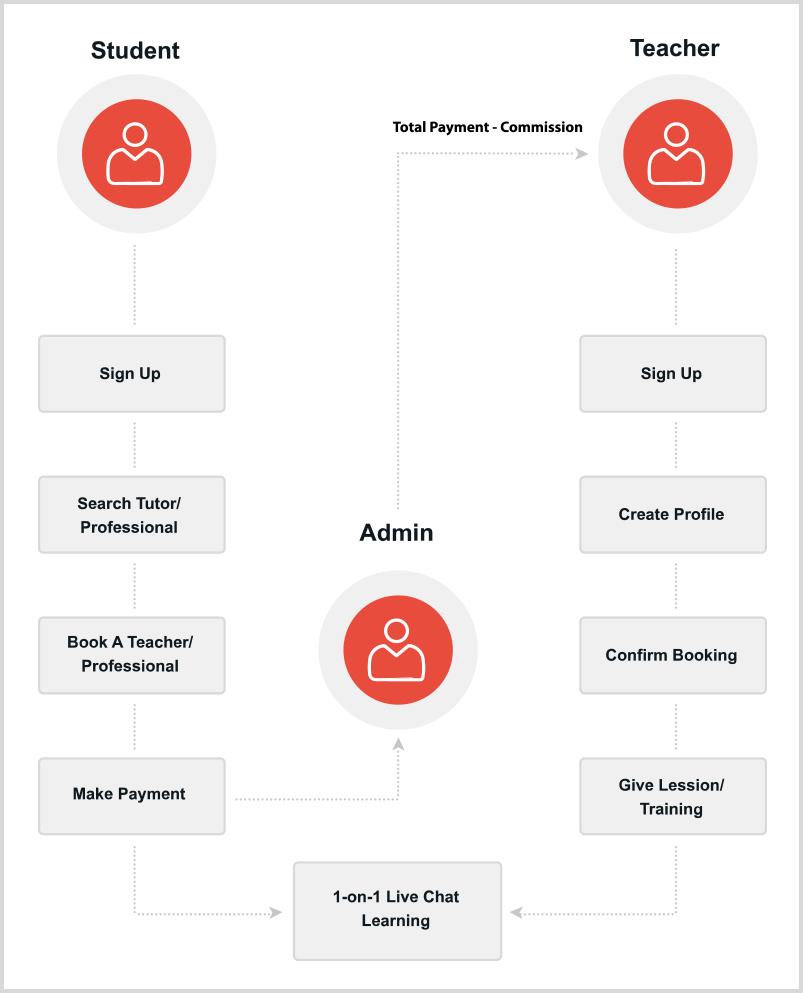 online_learning_business_model