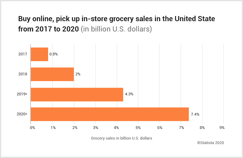 BOPIS_Grocery_Sales_2017_2020