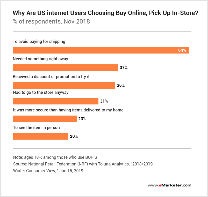 BOPIS_US_Online_Consumers_stats