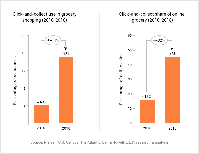 BOPIS_consumer_percentage1