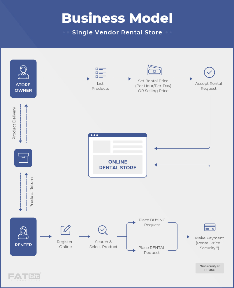 Business Model of Single Vendor Rental Store