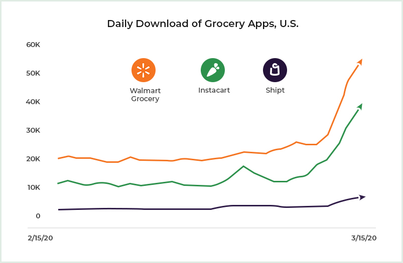 Daily Download of grocery apps in US