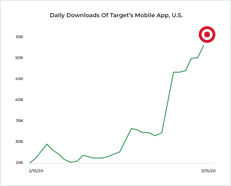 Daily download of Target App