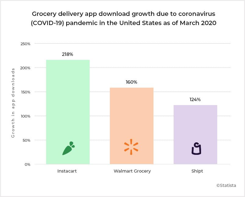Grocery App Dowload Stats Amid Covid