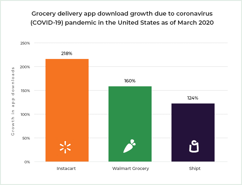 Grocery delivery app download stats