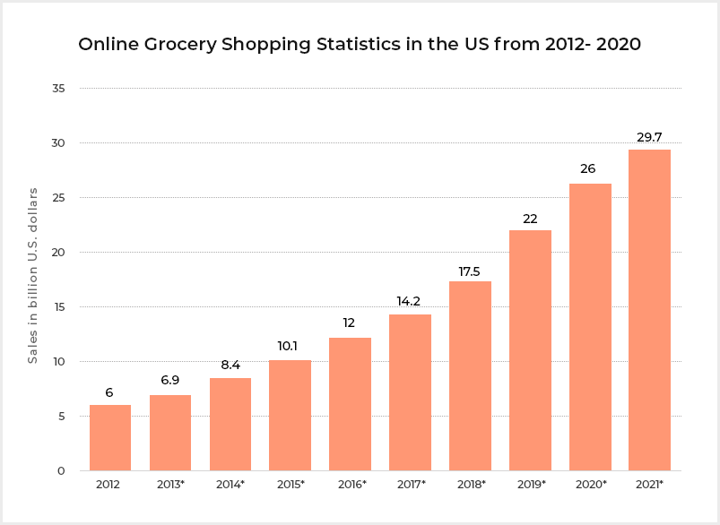 Online Grocery Shopping Statistics in the US from 2012- 2020