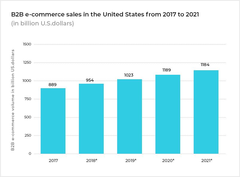 b2b_ecommerce_sales