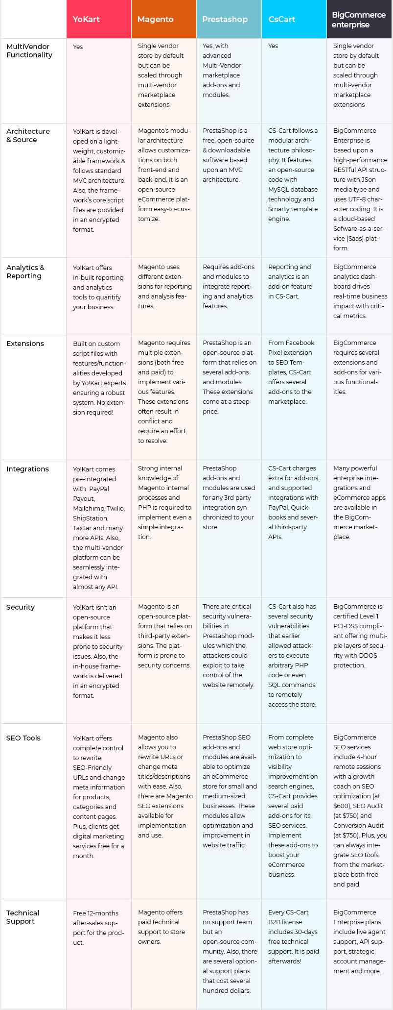 comparison_chart - Ecommerce Platforms