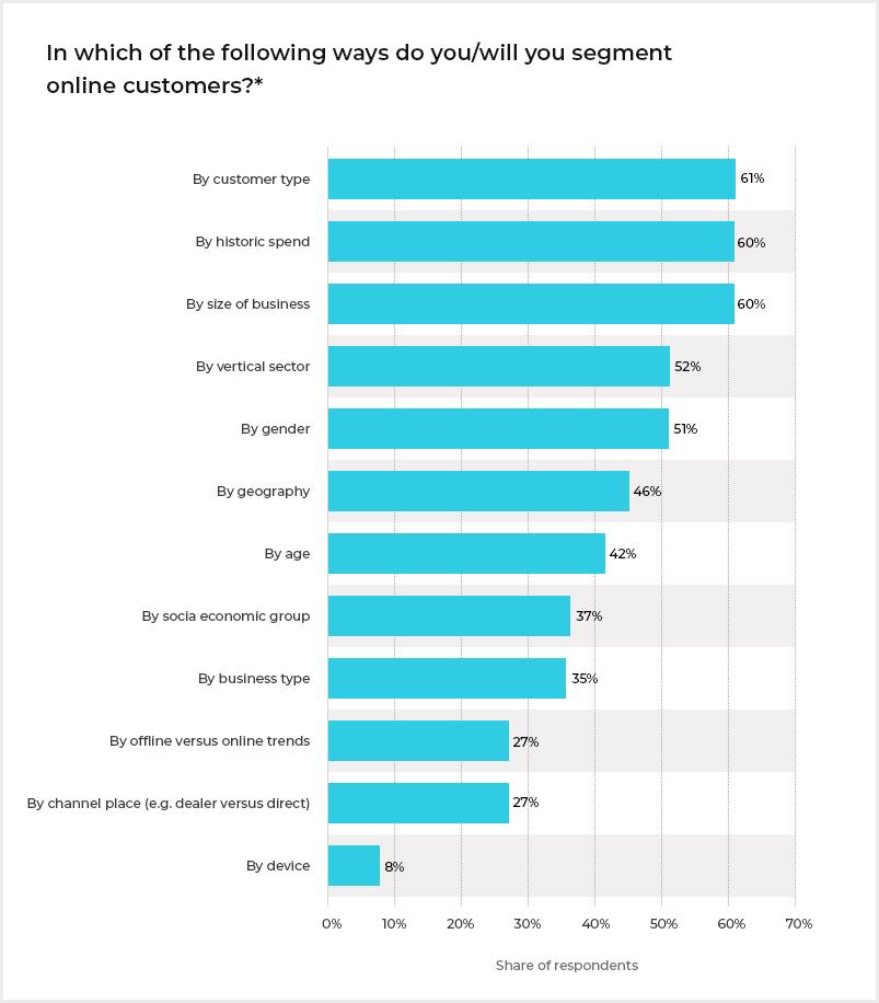 segment_online_customer