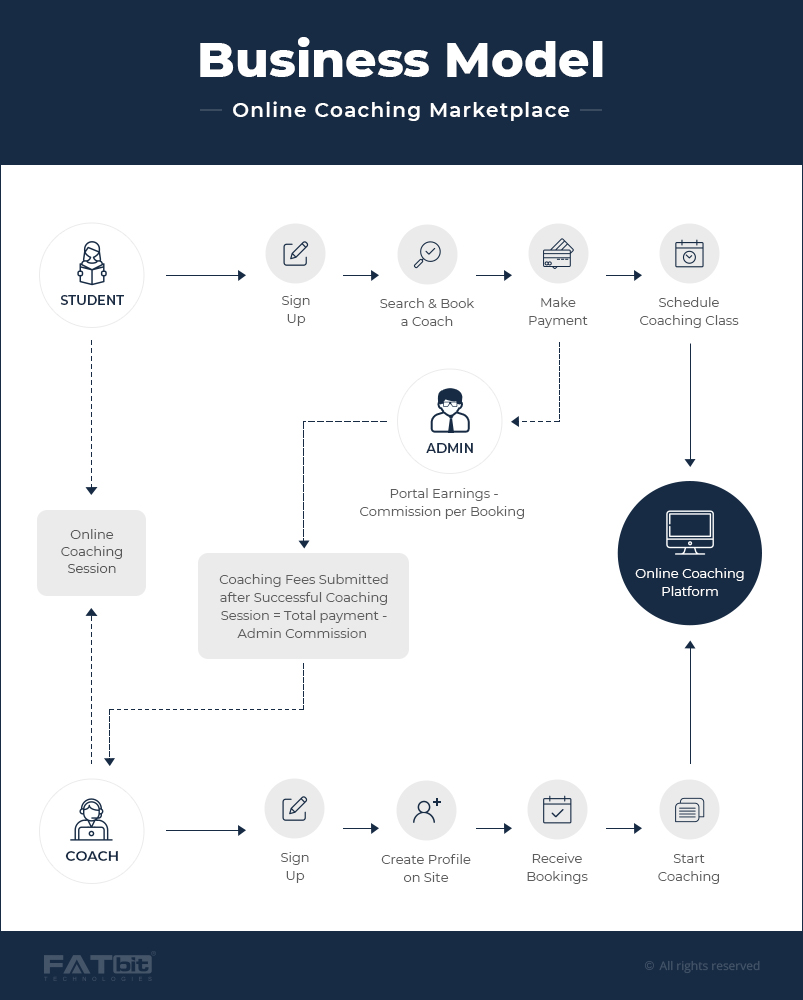 Online Coaching Business model