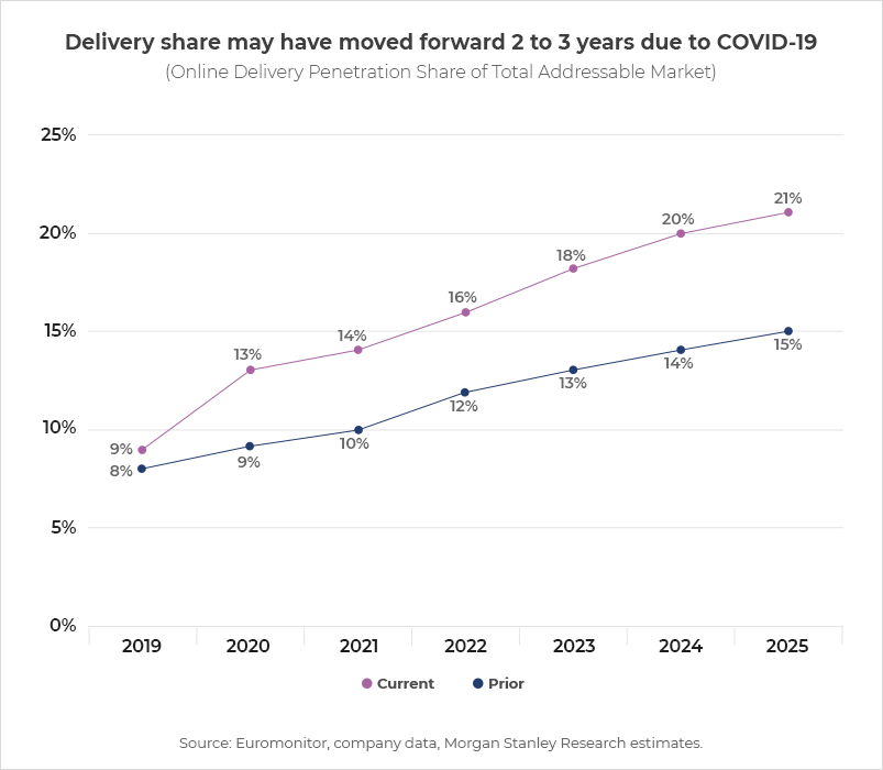 Challenges Faced by the Food Delivery Businesses-morgan stanley