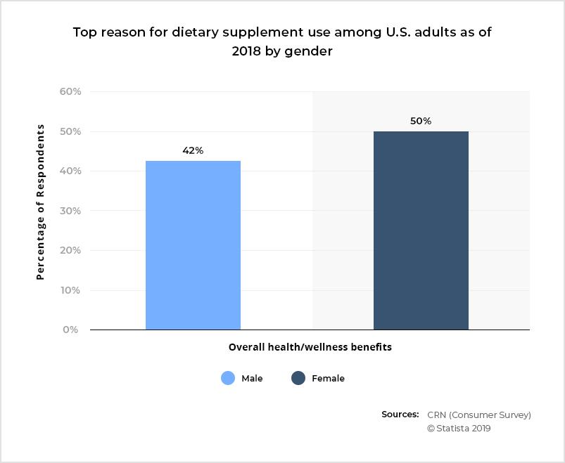 Diet & Nutrition Pain Point 3
