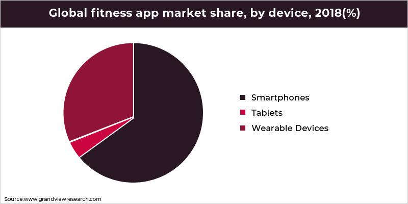 Global Fitness App Market