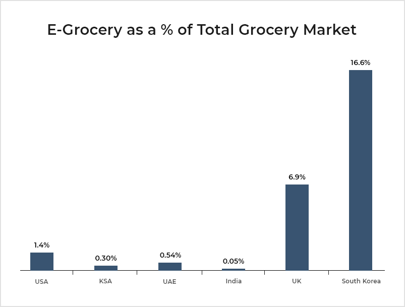 Grocery Market Overview