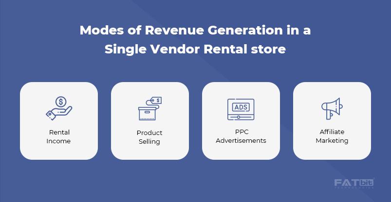 Modes of Revenue Generation In A Single Vendor Rental Store