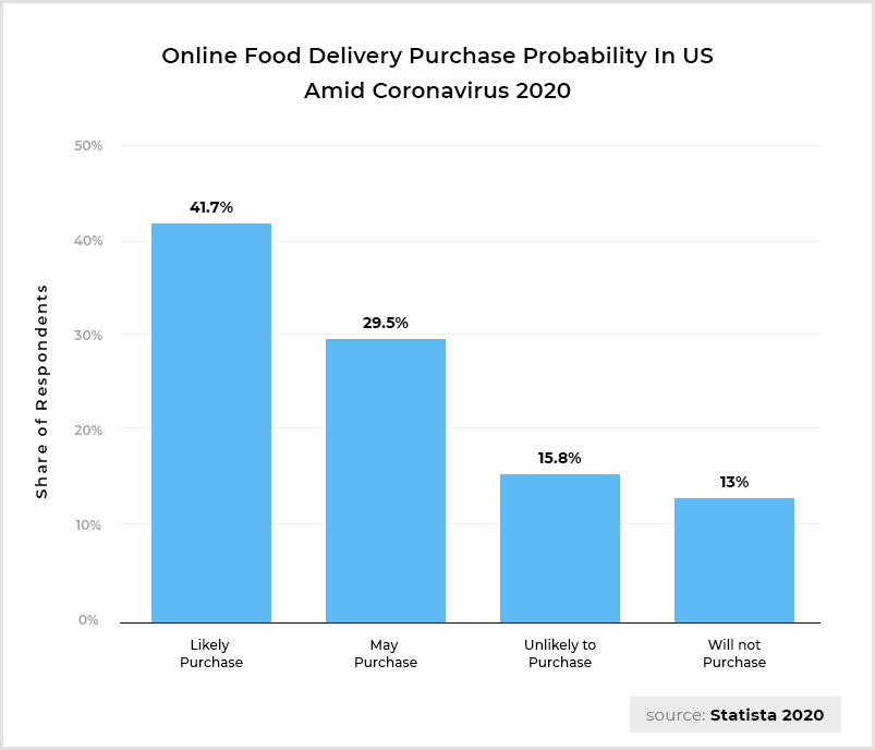 Online-Food-Delivery-Challenges-Stats-USA