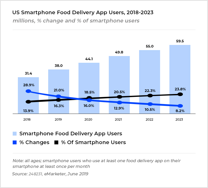 US Smartphone food delivery app users
