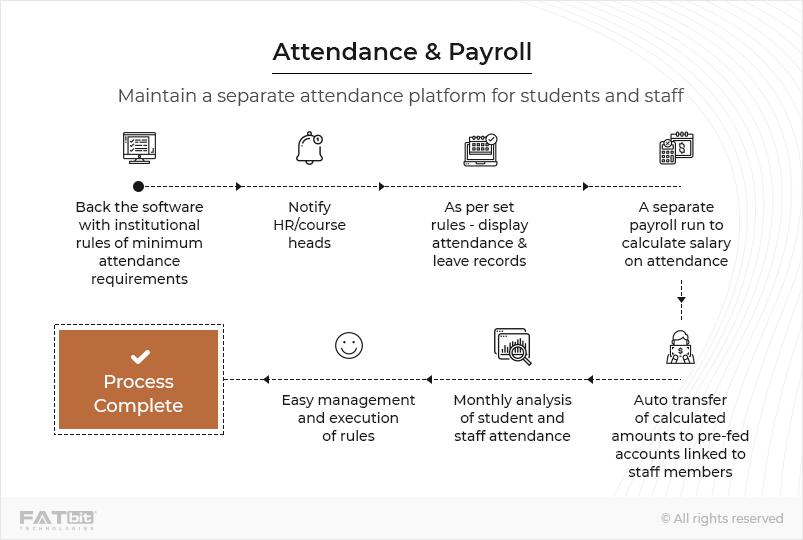 Attendance & Payroll-Laravel