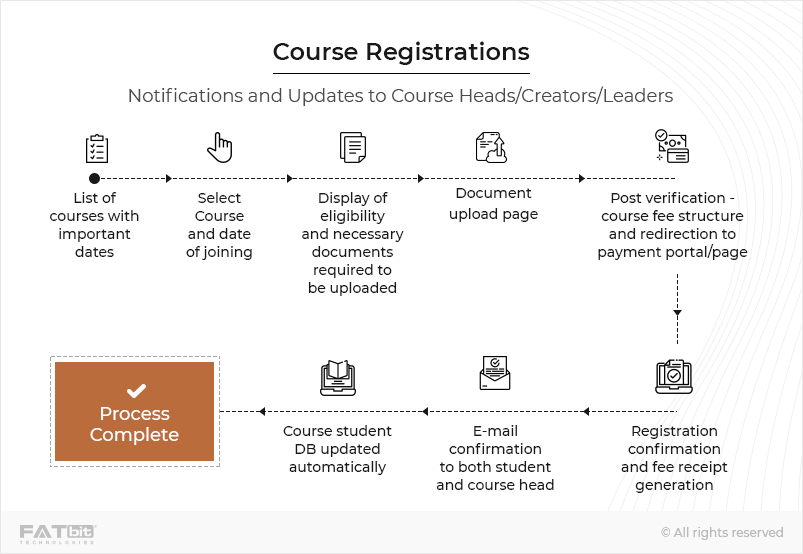 course Registrations LARAVEL