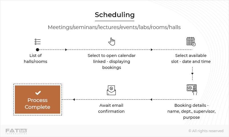 Scheduling Laravel