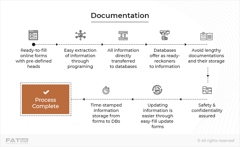 Documentation -laravel