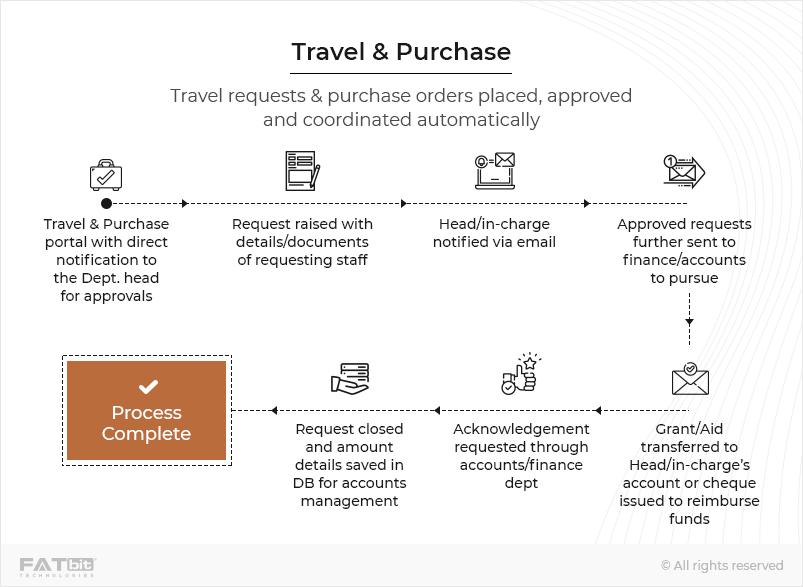 Travel & Purchase-Laravel
