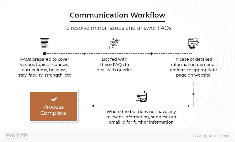 Communication Workflow -laravel