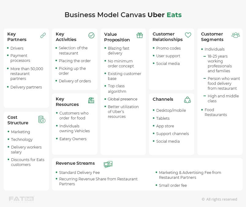 Business Model Canvas Uber Eats